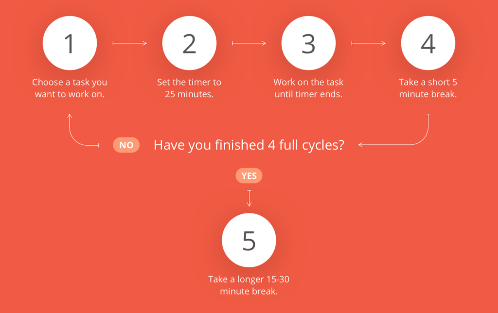 The Pomodoro Technique: Choose a task you want to work on, set the timer to 25 minutes, work on the task until the timer ends, take a short 5 minute break; repeat for 4 cycles then take a 15-30 minute break.