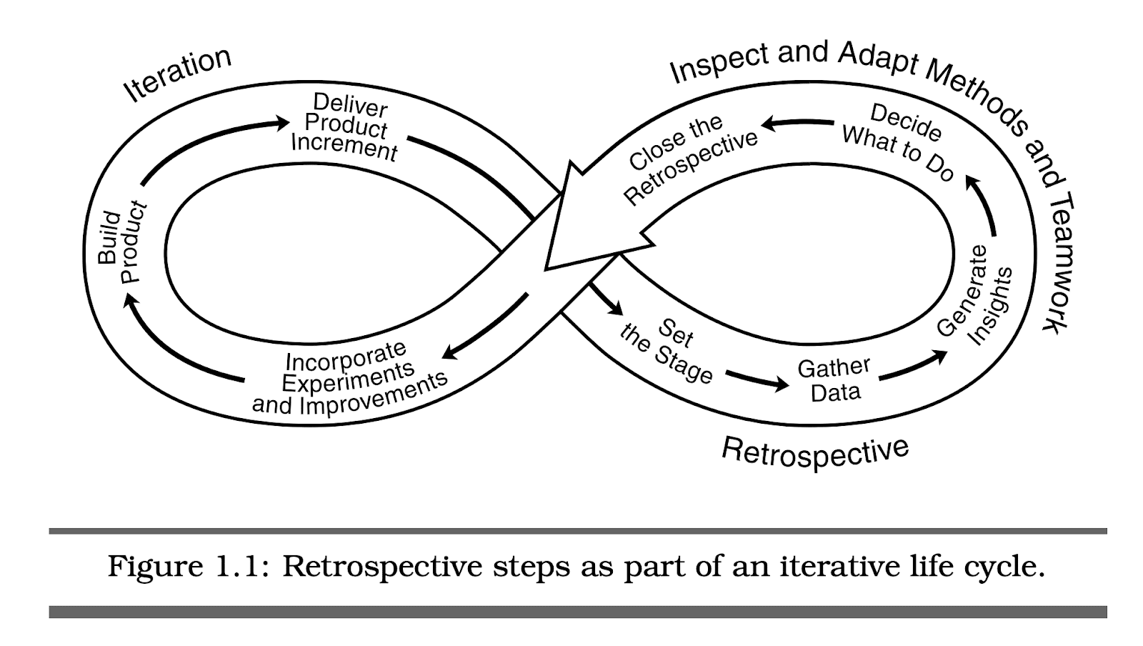 Figure 1.1: Retrospective steps as part of an iterative life cycle