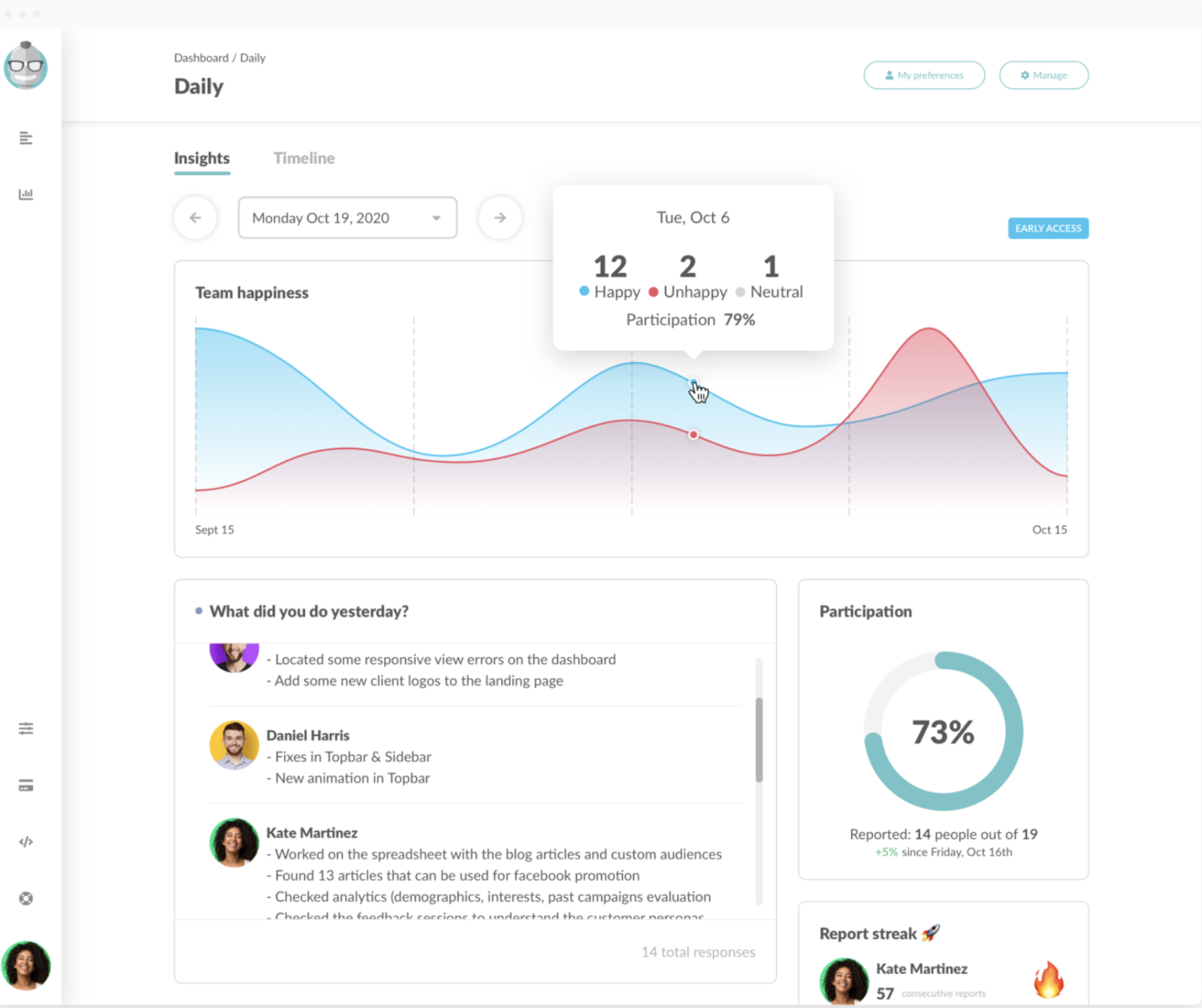 Team happiness can be tracked in the daily insights based on team members responses
