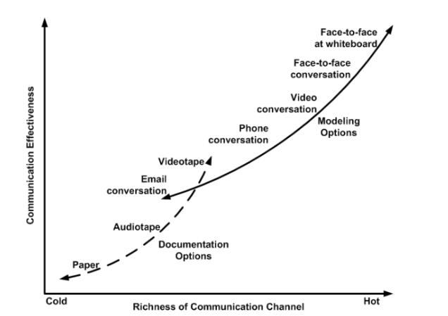 remote-communication-graph